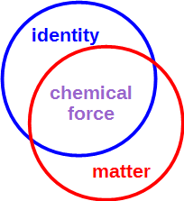 chemical force