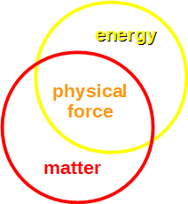 physical force
